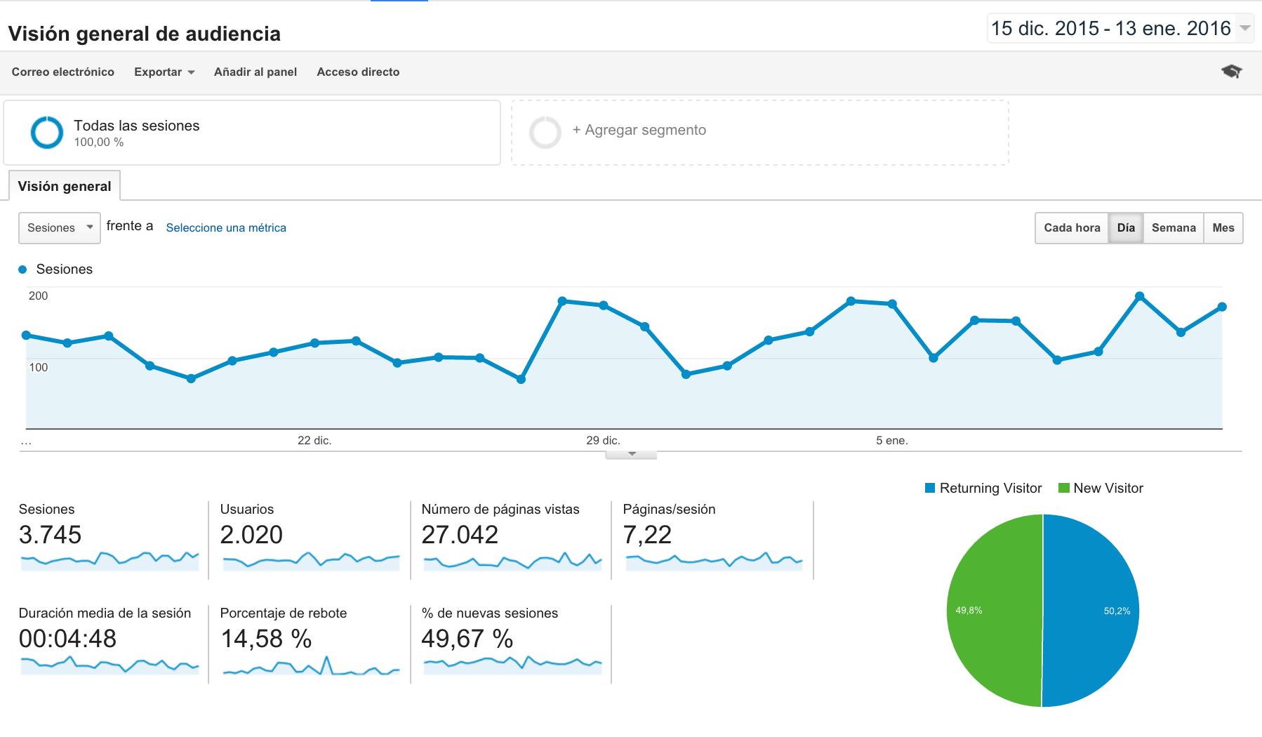 Buenas metricas google analytics
